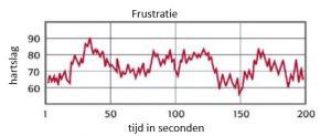 grafiek van het hartritme bij frustratie; een grillig en onregelmatig patroon